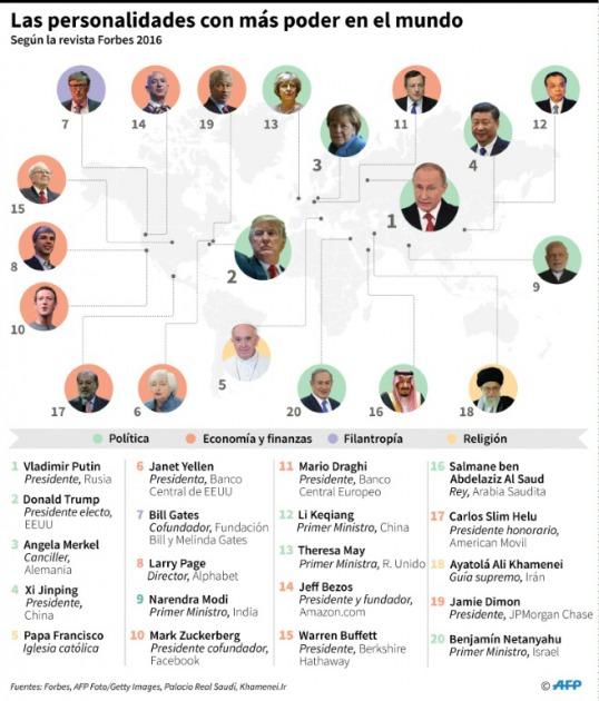 Putin es el hombre más poderoso del mundo, según Forbes
