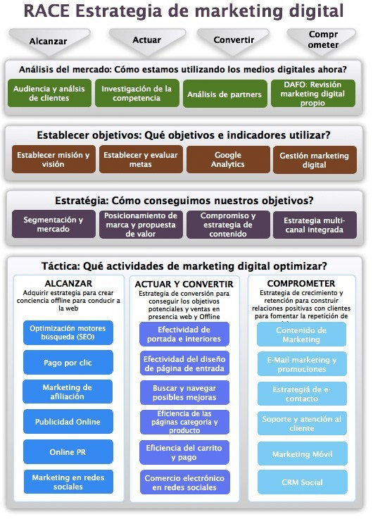 RACE Marketing Digital