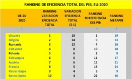 RANKING DE MIXEFICIENCIA DEL PIB, DE LA UE-2020:  El Ranking definitivo